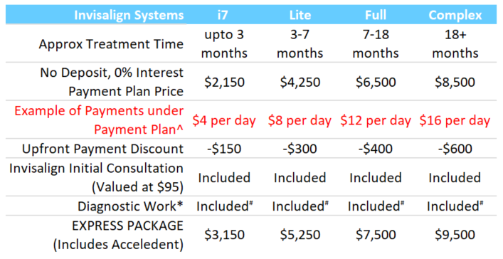 Invisalign Fee Table