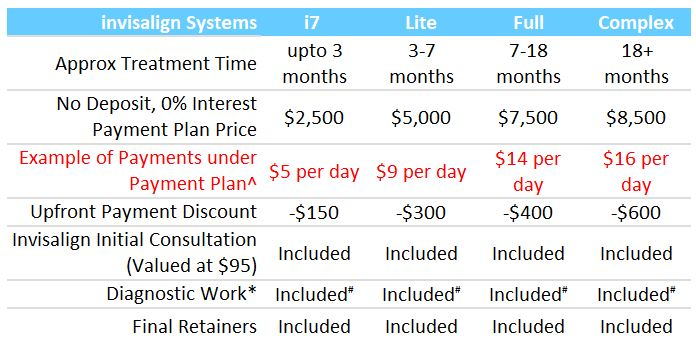 Invisalign Pricing Feb19