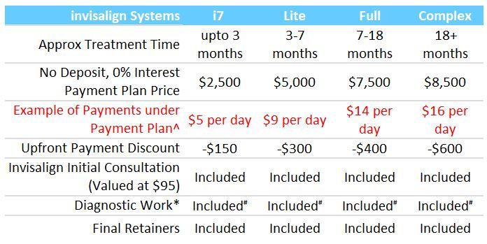 Invisalign Pricing Feb19